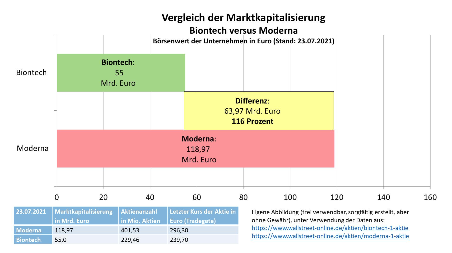 vergleich_marktkapitalisierung_biontech_moderna....jpg
