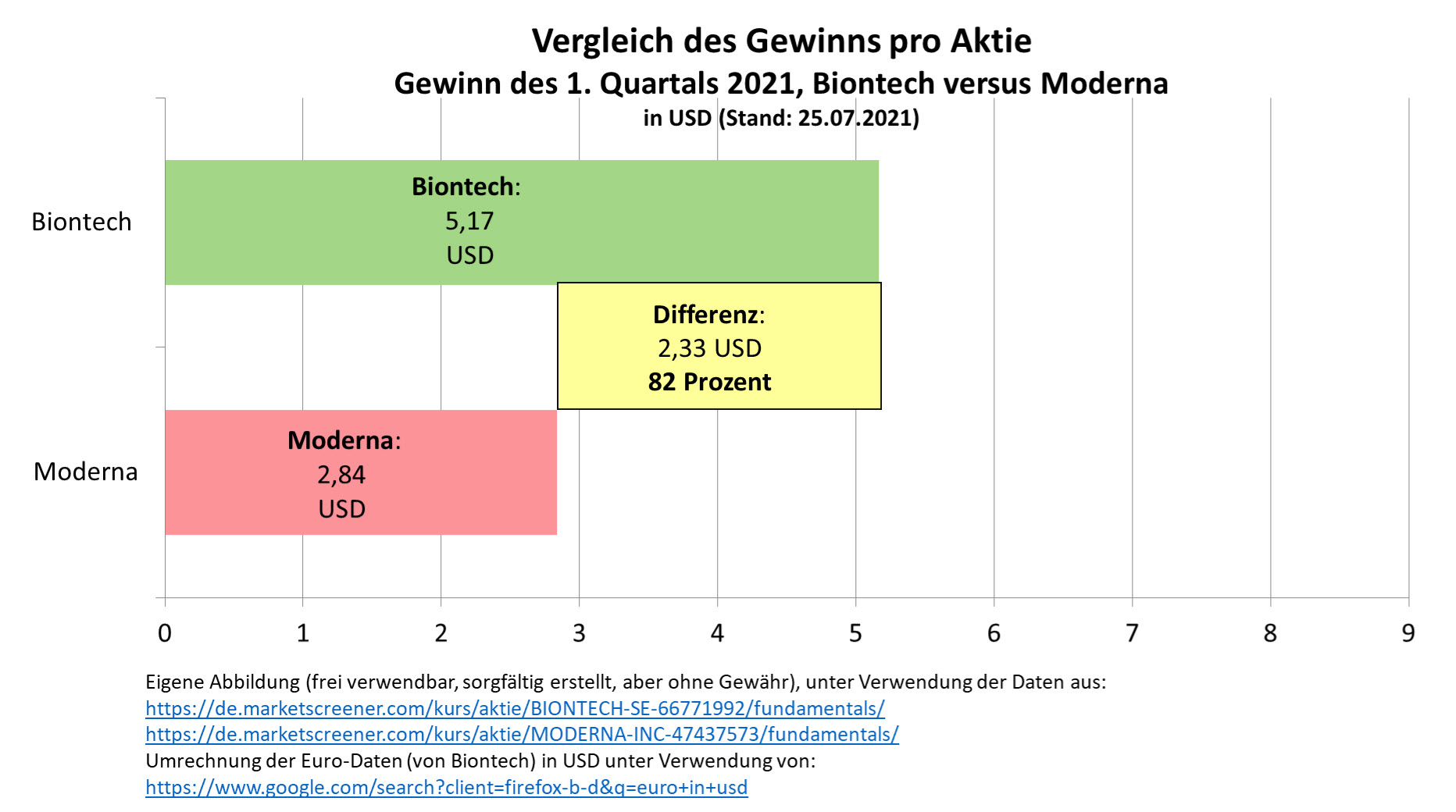 vergleich_gewinn_pro_aktie_q1_biontech_moder....jpg