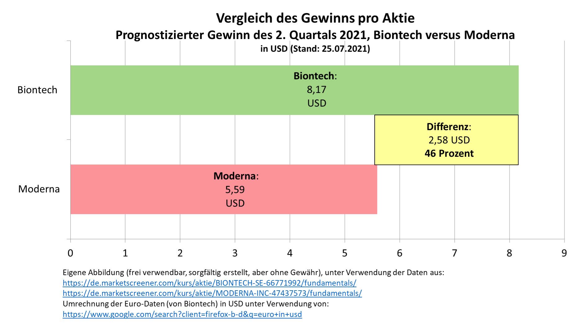 vergleich_gewinn_pro_aktie_q2_biontech_moder....jpg