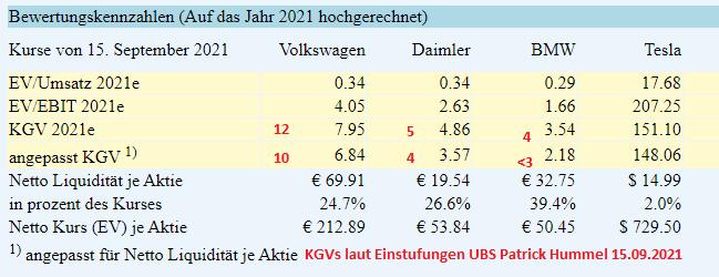 auto_werte_2021-09-15_134341.png