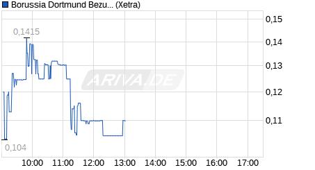 chart_intraday_borussiadortmundbezugsrecht.png