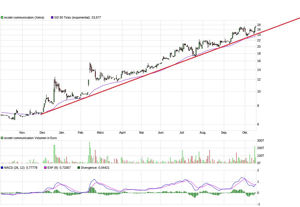 chart_year_ecotelcommunication4.png