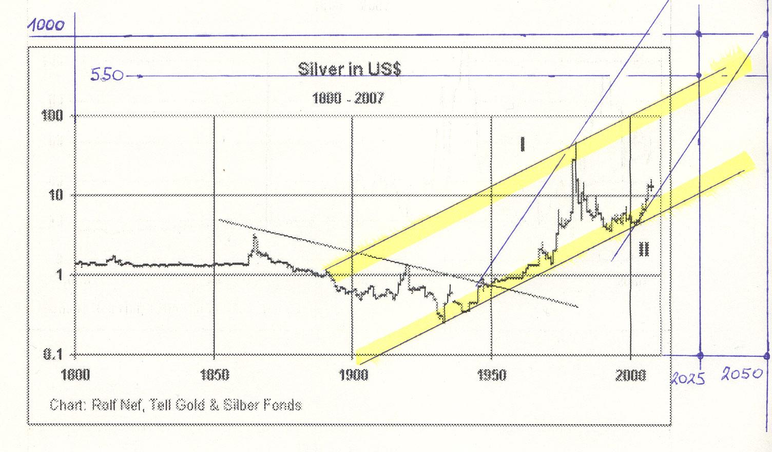 silber-chart_1930.jpg