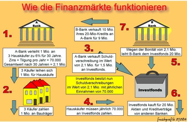 finanzmaerktefunktion.jpg