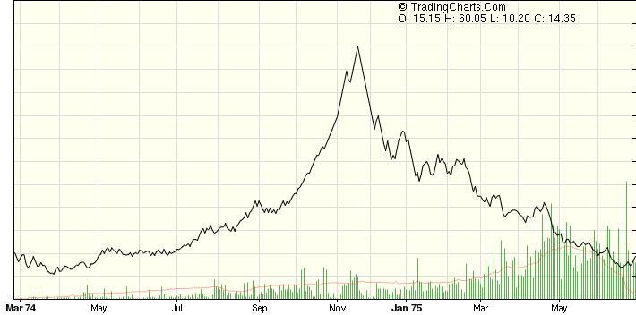 zucker-chart.png