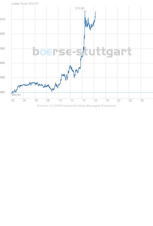 boerse_stuttgart_chart_big.png