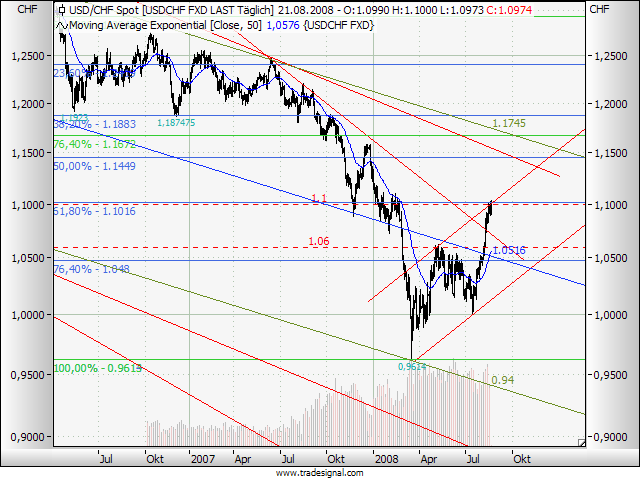080821usdchf.png