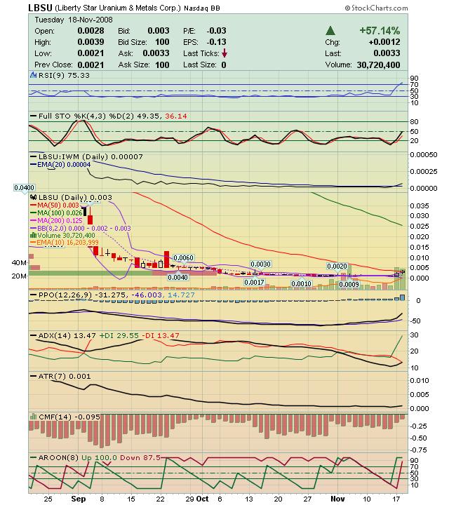 chart_lbsu.png