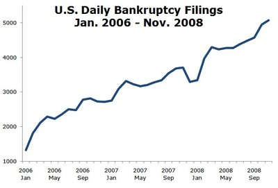 us_daily_bankruptcy_filings.jpg