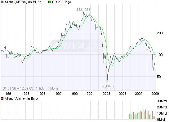 chart_all_allianz_.png