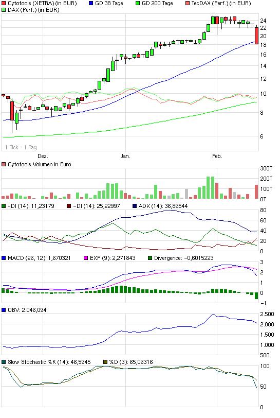 chart_quarter_cytotools.png