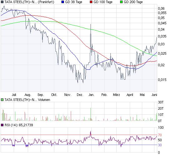 chart_year_tatasteelth-nvdr-ba1.png