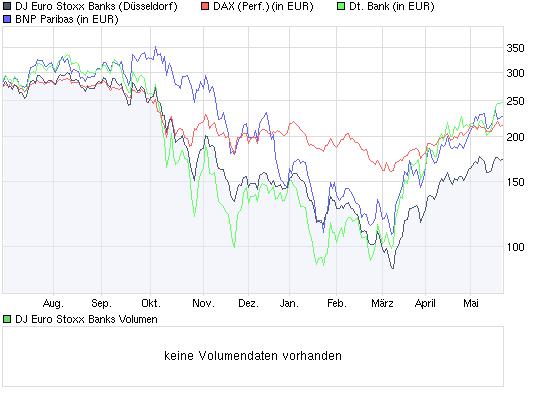 chart_year_djeurostoxxbanks.png