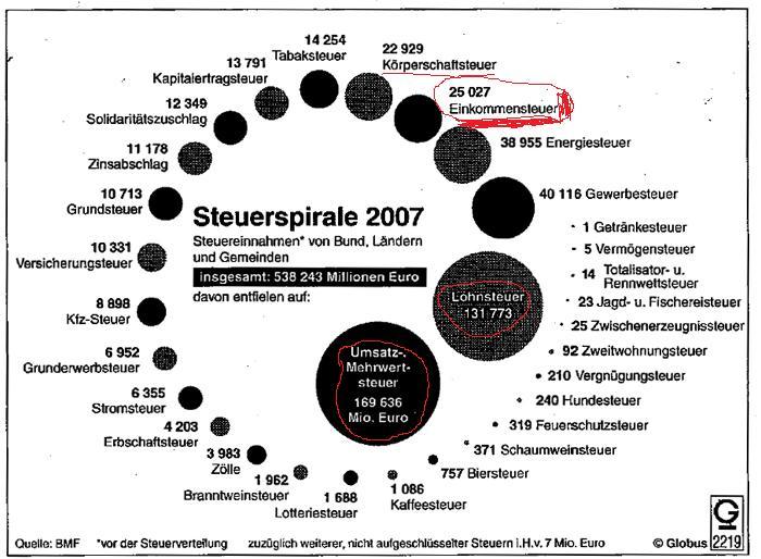 steueraufkommen__2007.jpg