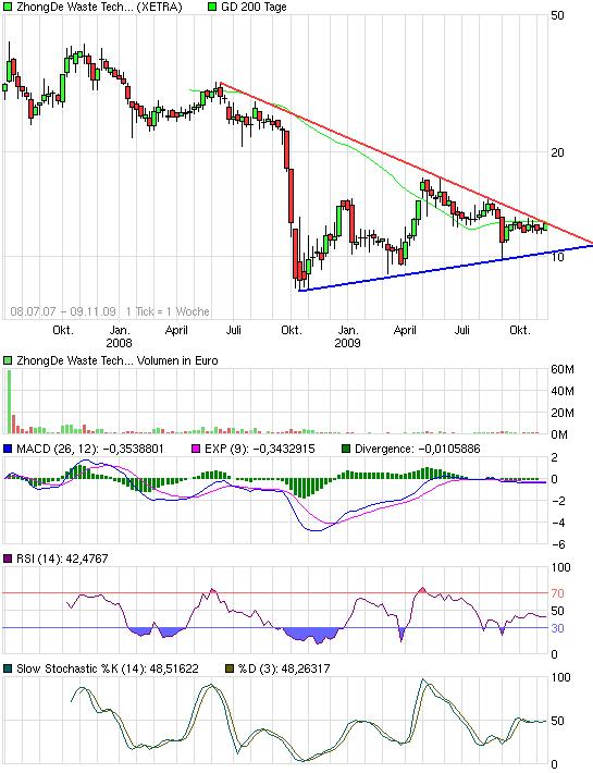 chart_3years_zhongdewastetechnologyag.png