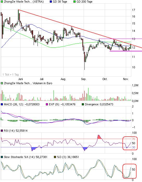 chart_halfyear_zhongdewastetechnologyag.png