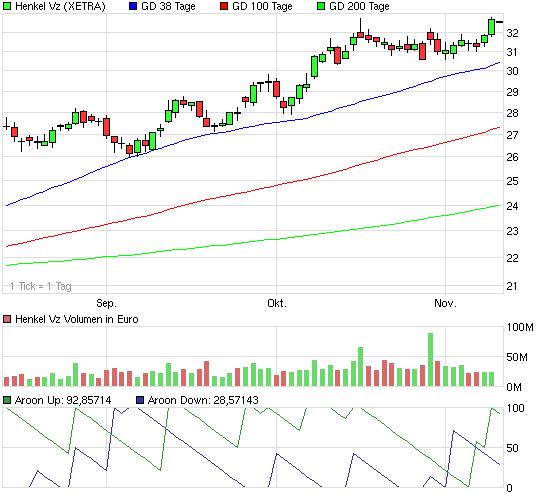 chart_quarter_henkelvz.png