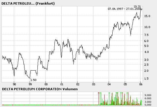 Delta_Petroleum.png