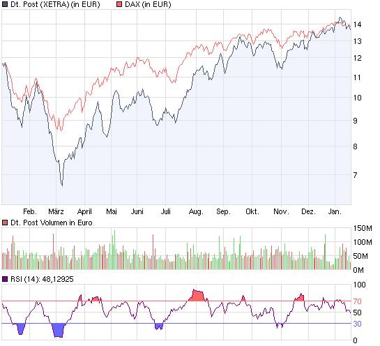chart_year_deutschepost.png