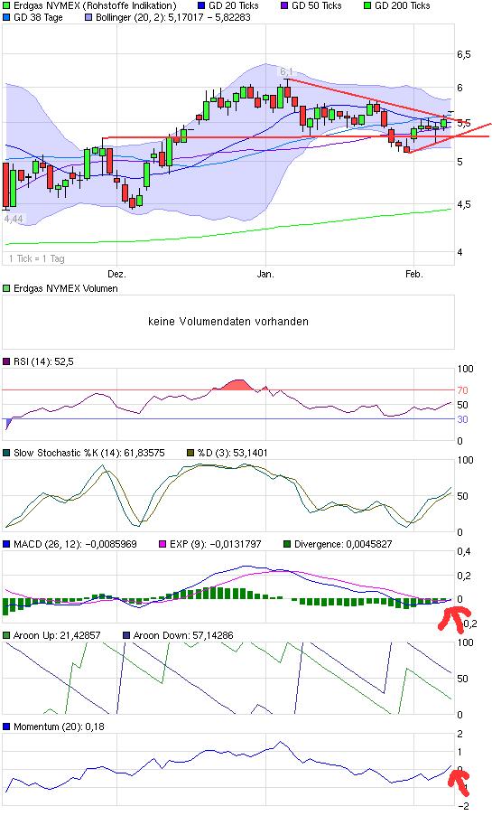 chart_quarter_erdgasnymex.png