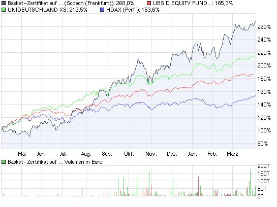 chart_year_basket-zertifikataufdbtsi-....png