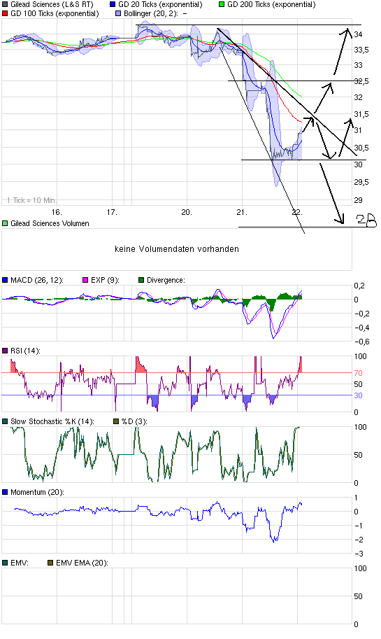 chart_week_gileadsciences.png