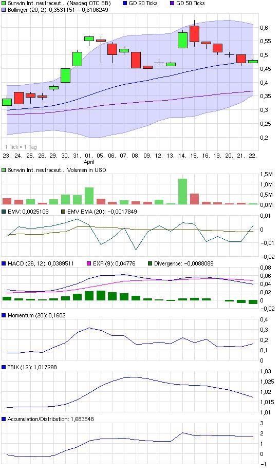 chart_month_sunwininternationalneutraceuticalsot....png