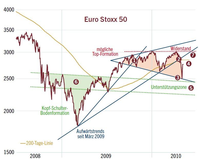 eurostoxx50_2010-05-18.jpg