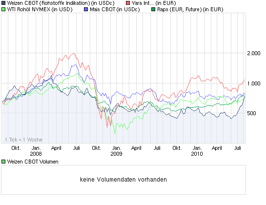 chart_3years_weizencbot.png