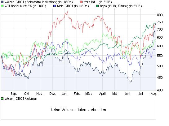 chart_year_weizencbot.png