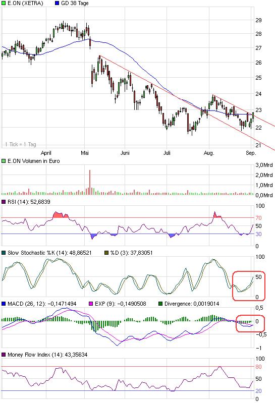 chart_halfyear_eon.png