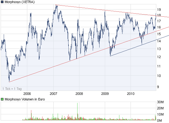 chart_5years_morphosys2.png