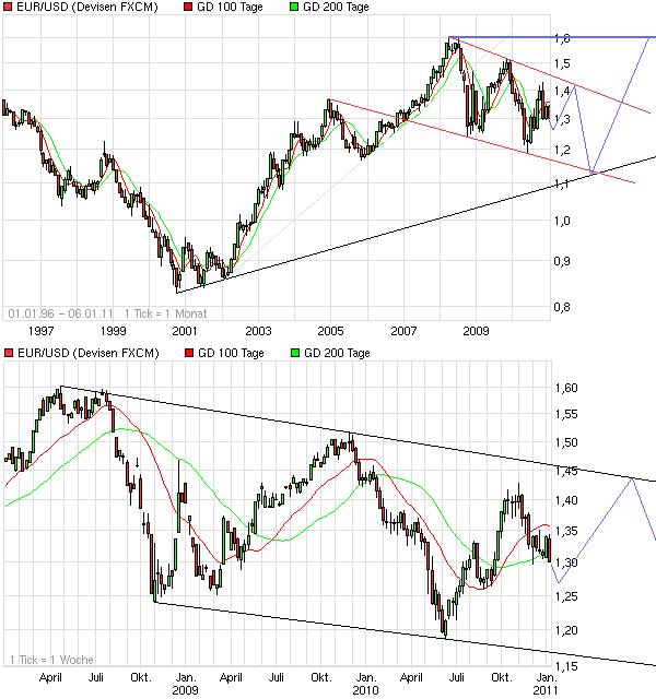 chart_all_eurusdeurous-dollar.png