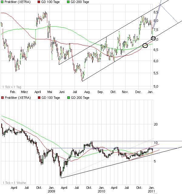 chart_year_praktiker.png