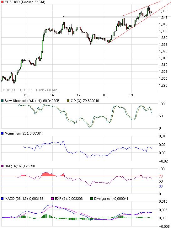 chart_week_eurusdeurous-dollar.png
