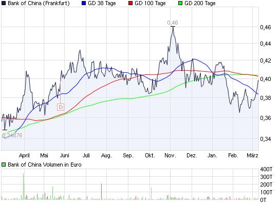 chart_year_bankofchina.png