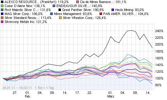 2011-03-16-vor-boerslicher-chart-vergleich-16-3.png