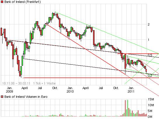 chart_free_bankofireland.png