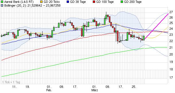 chart_quarter_aarealbank.png