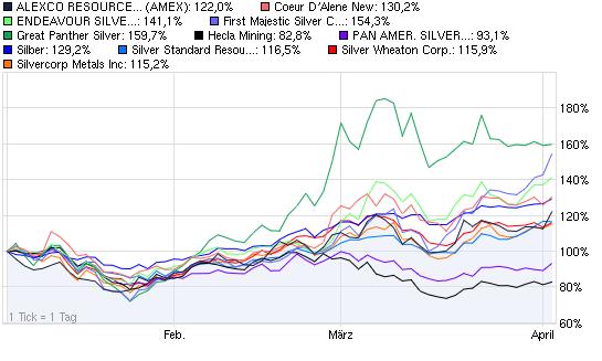 2011-04-04-chart-vergleich-vom-heutigen-montag.png