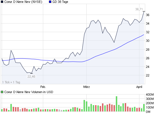 2011-04-05-coeur-d-alene-mines-corp-nyse.png