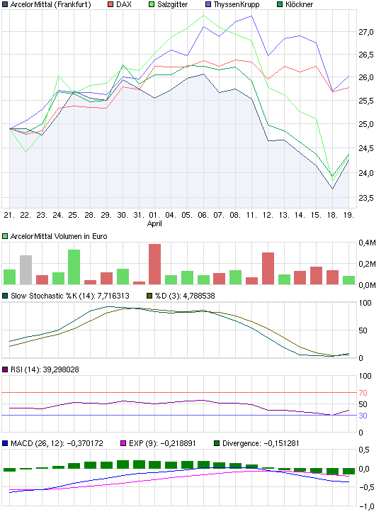 chart_month_arcelormittal.png