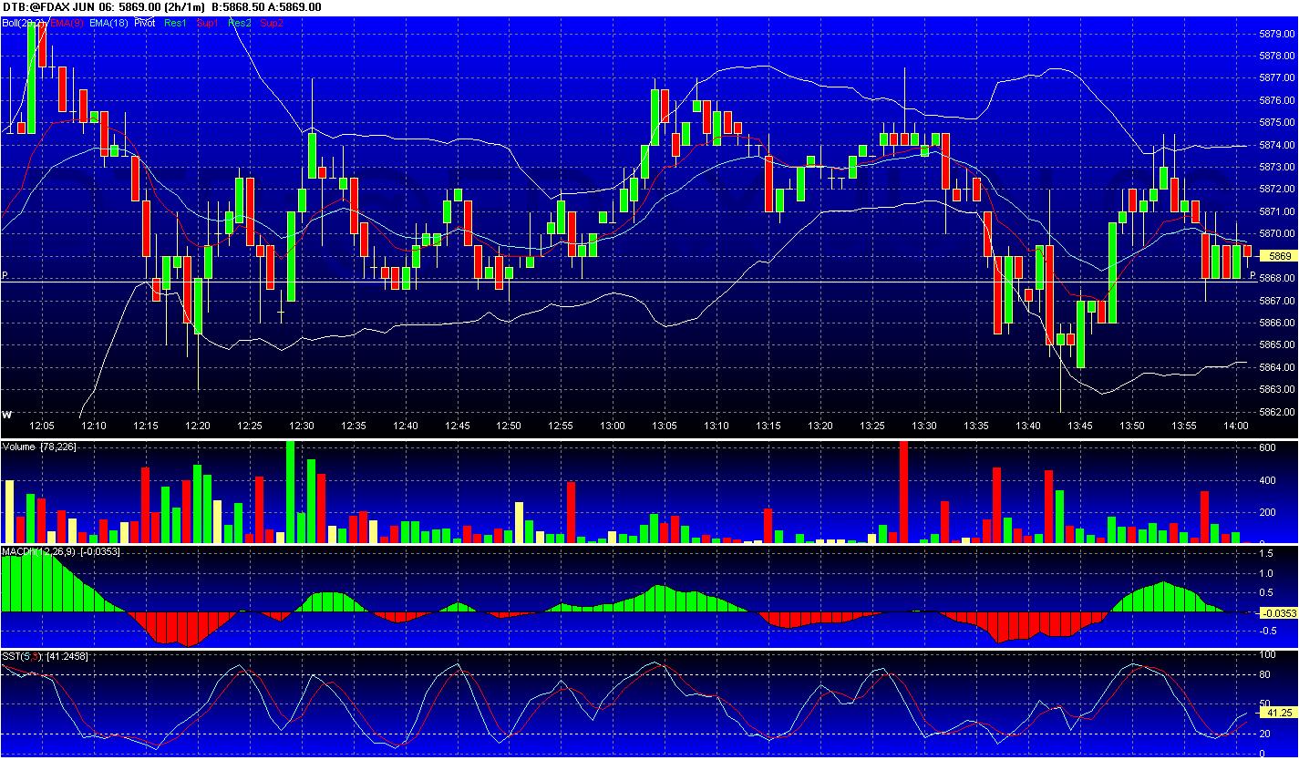 Chart_of_DTB~@FDAX_JUN_06.png