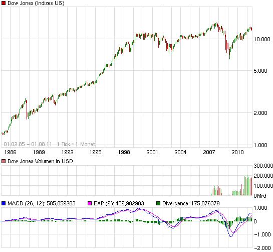 chart_all_dowjonesindustrialaverage.png