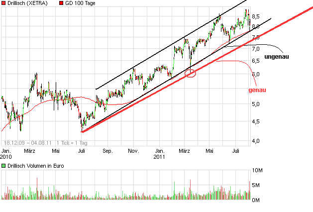 chart_free_drillisch4.png
