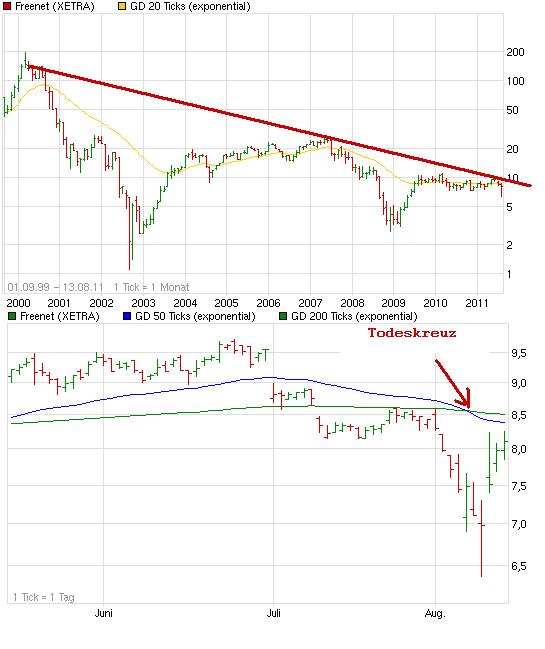 chart_all_freenet.png
