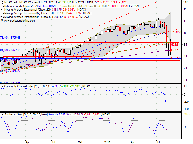 mdax_weekly_2.png