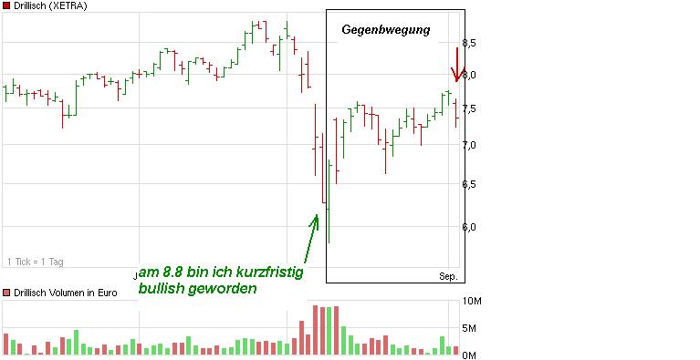 chart_quarter_drillisch.png