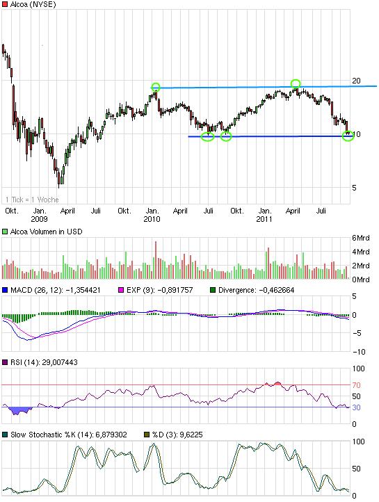 chart_3years_alcoa.png