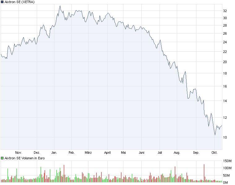 chart_year_aixtronse_(1).jpg